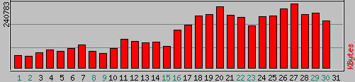 Bandwidth usage during April 2006 for http://www.lattimore.id.au