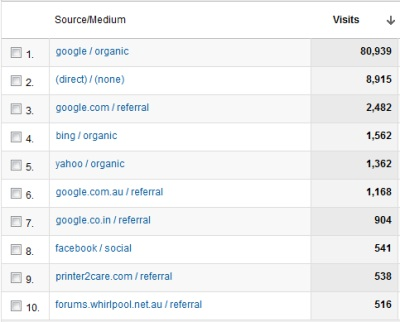 2011 web traffic sources for www.lattimore.id.au