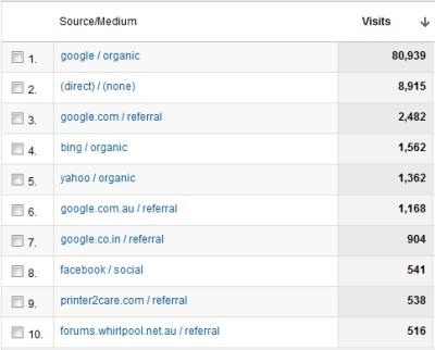 2011 web traffic sources for www.lattimore.id.au