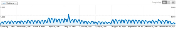 Web site visitor statistics for www.lattimore.id.au in 2007